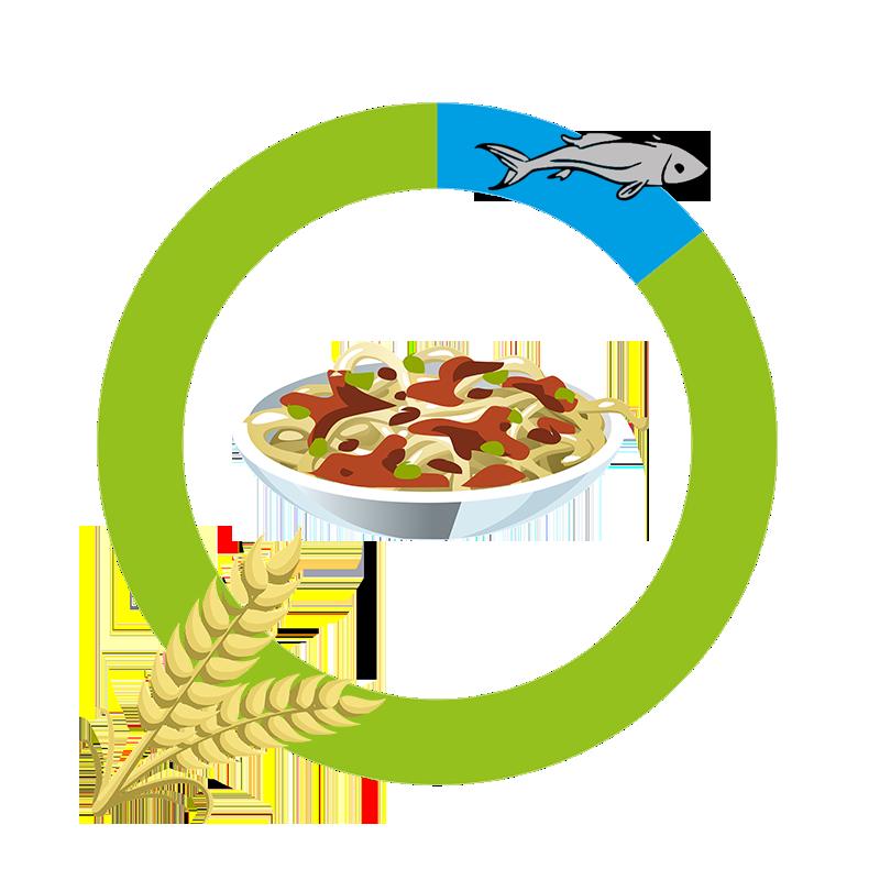 Haven står för 5% av maten.